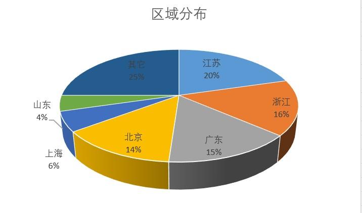 国产器械2020年11月获批数据简析