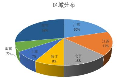 国产器械2020年12月获批数据简析